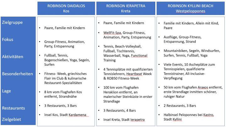 Tabelle griechische ROBINSON Clubs im Vergleich